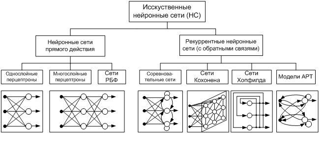 типы нейронных сетей