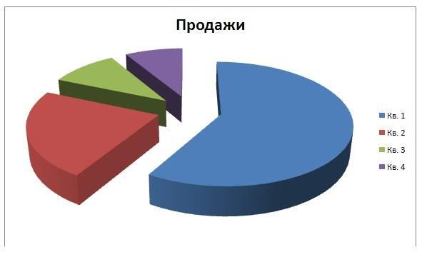 диаграммы в тексте