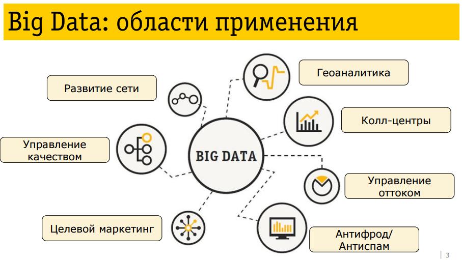 Применение Big data