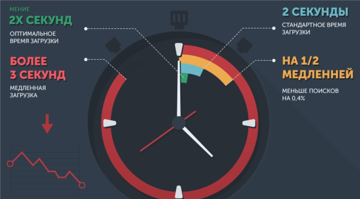 Причины, которые препятствуют индексированию страниц сайта