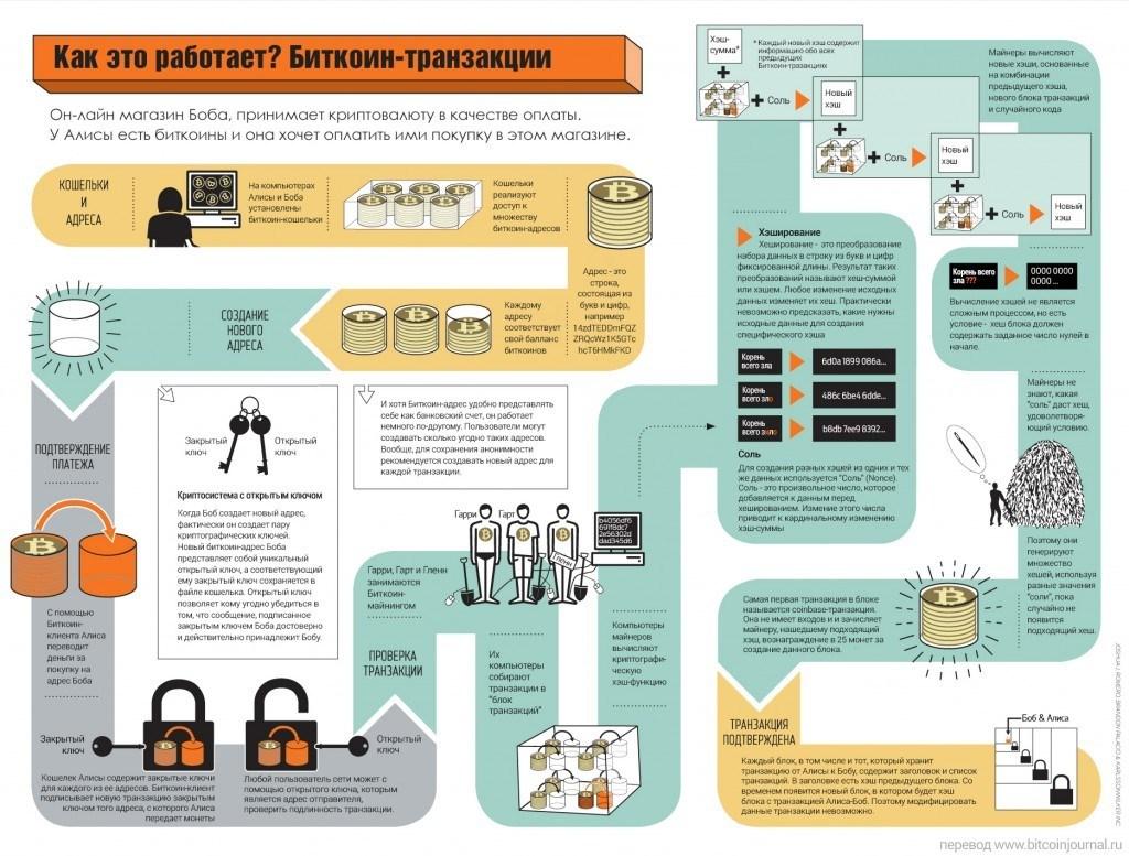 Схема работы биткоин