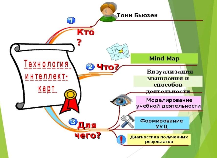 Бесплатные программы по созданию интеллект-карт