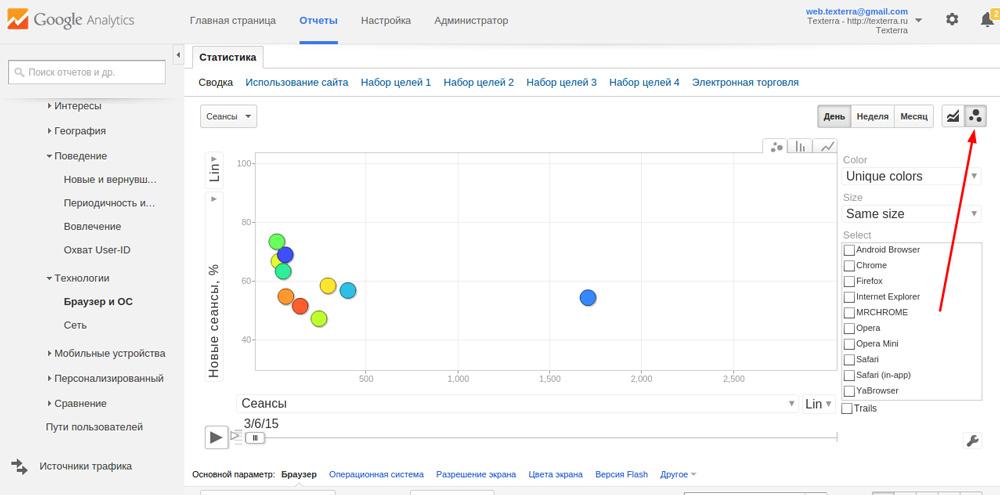 анимированные графики Google Analytics