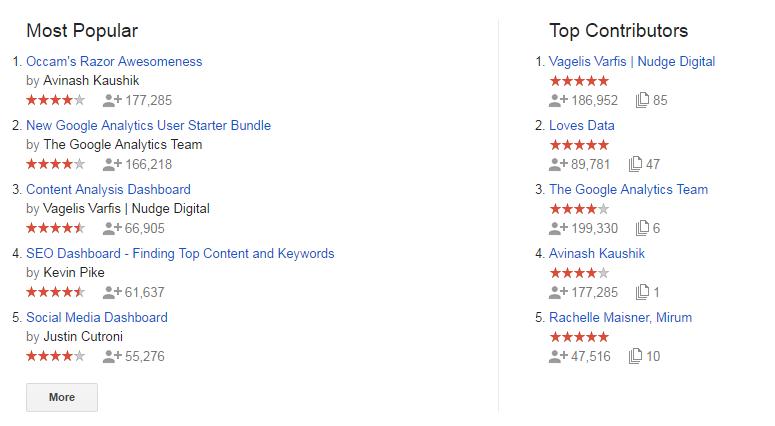 пользовательские сводки Google Analytics